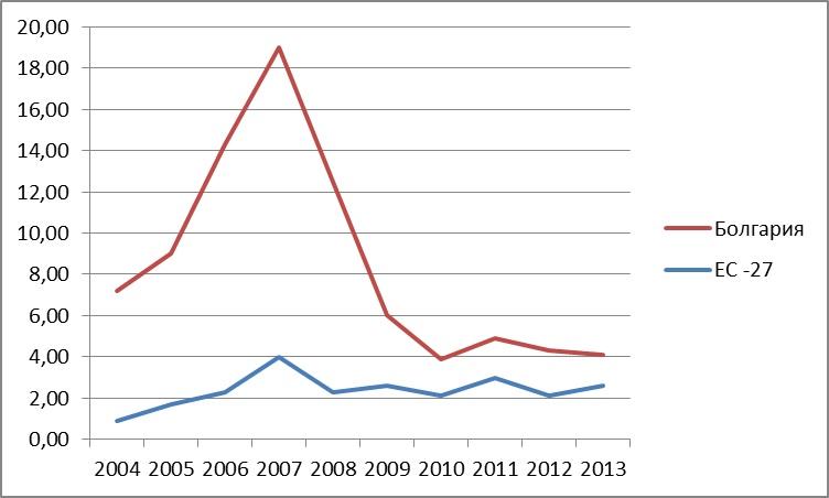 Бум инвестиций в Болгарии связан и со значительным ростом общих прямых  инвестиций в Европейском союзе во время докризисного периода. 47279fa82d470